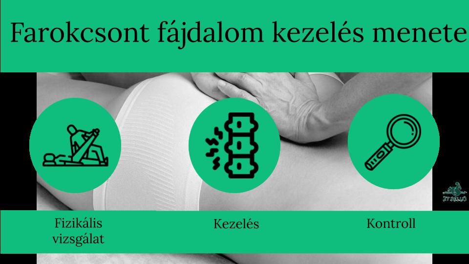 ízületi betegségek arthroprone kezelése)
