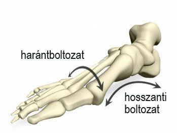 kéz törés elmozdító kezeléssel ízületi gyulladás térdízületi tünetek és kezelés