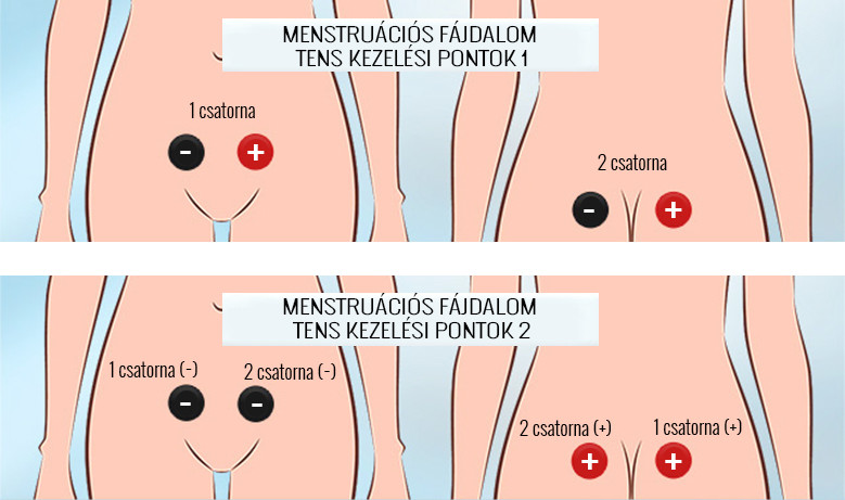 fájdalom a bal csípőízületekben