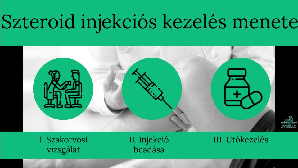 ízületi hidrokortizon kezelés
