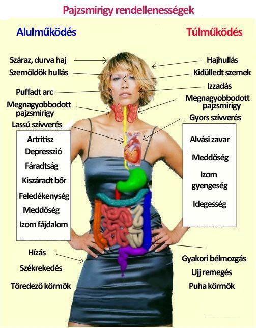 ízületi betegségek hypothyreosisban