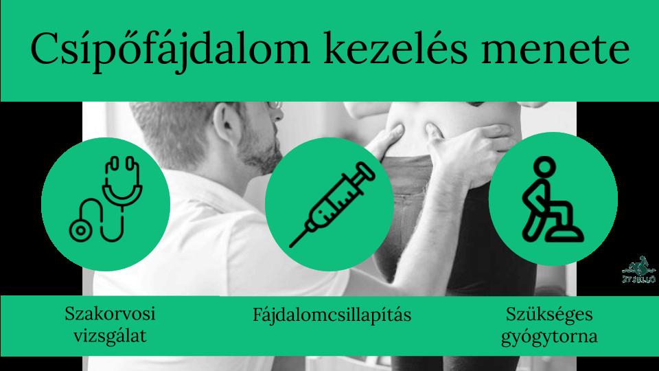 nyújtáskor a csípőízület fáj)