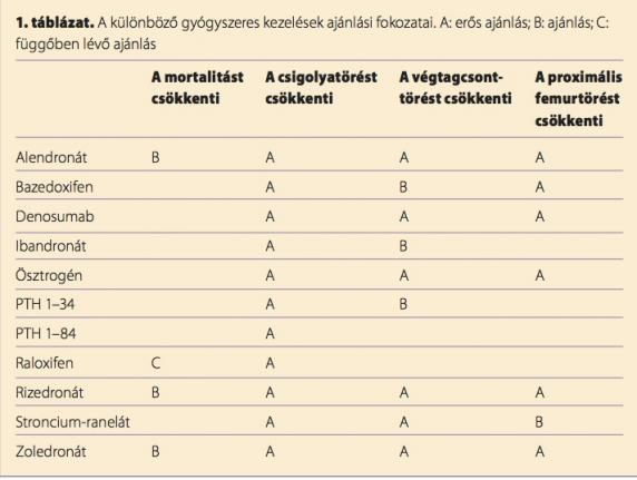 csontritkulás elleni gyógyszer áttekintés)