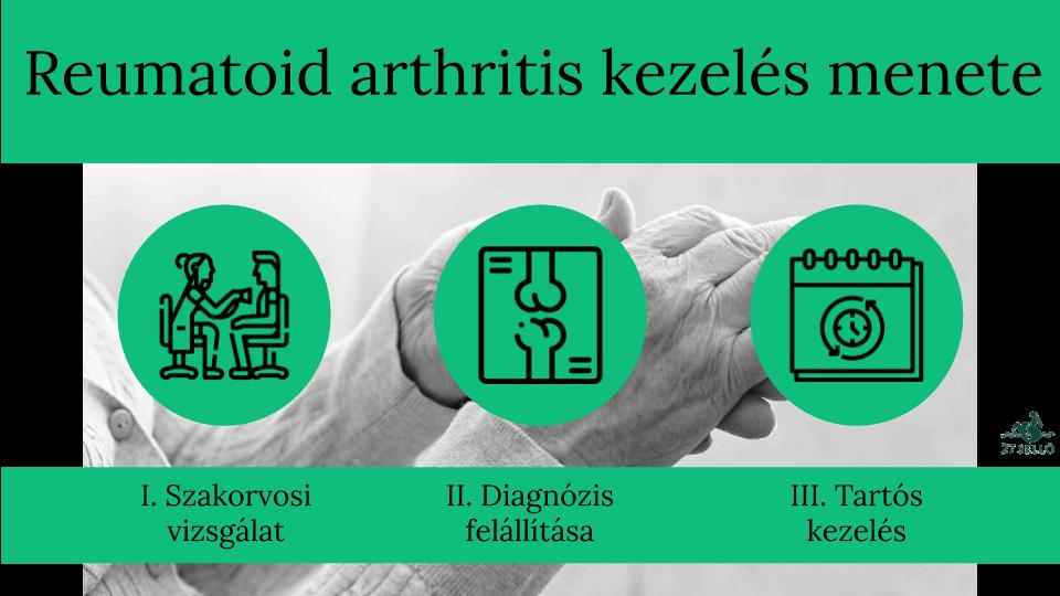 Rheumatoid arthritis (idült sokízületi gyulladás) | Magyar Reumabetegek Egyesülete