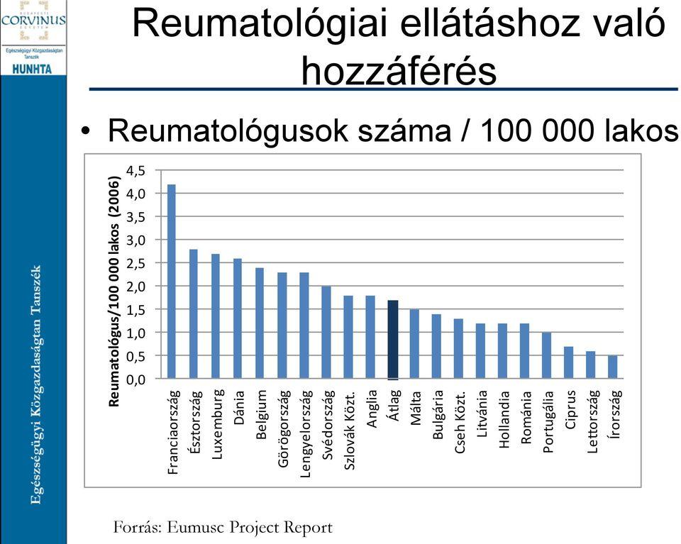 artrózisos reumatológusok kezelése