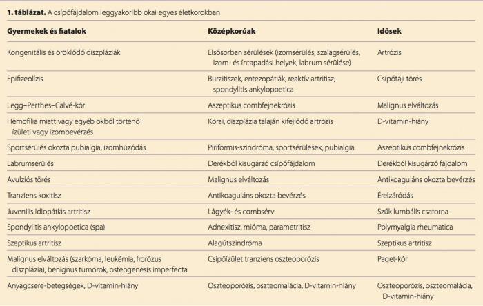 csípőízületi gyulladásos kórtörténet)