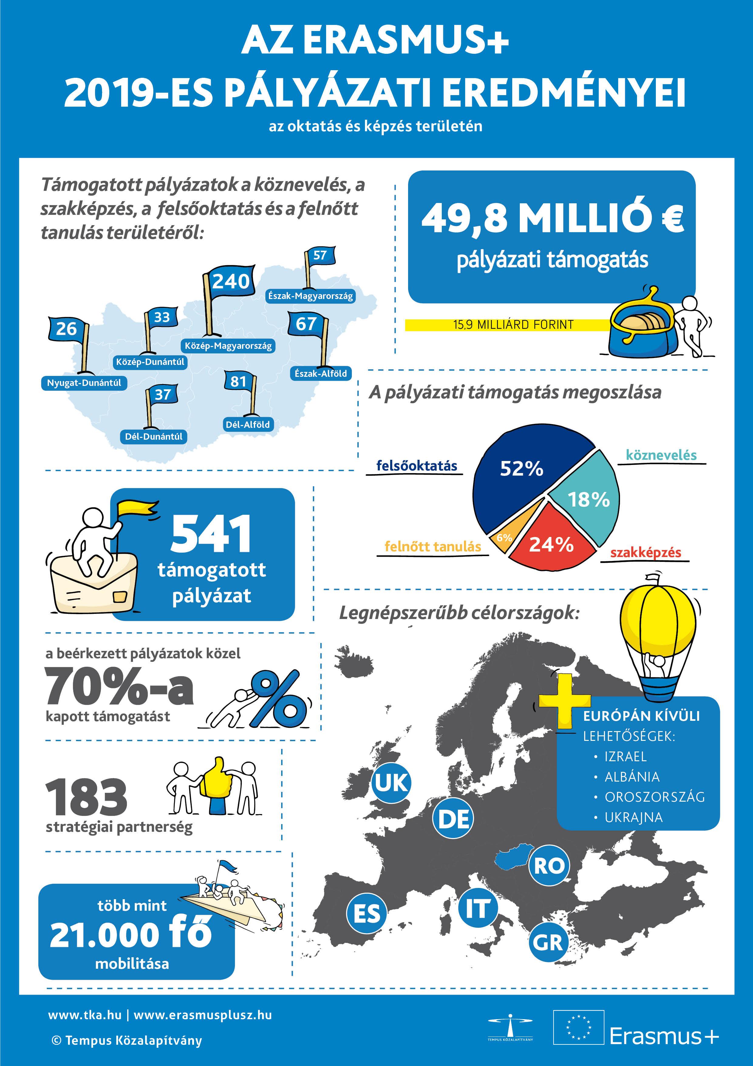 Az EURES fiataloknak szóló lehetőségei és szolgáltatásai
